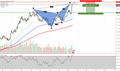 EURUSD: EURUSD - Butterfly Pattern Completed on Daily Chart