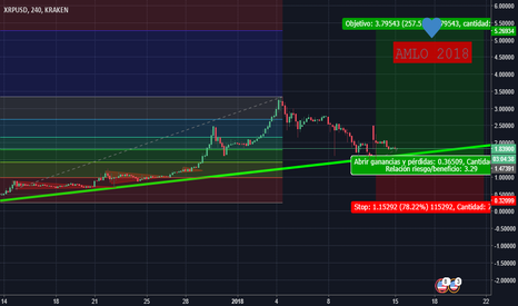 XRPUSD: XRP TO THE MOON