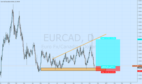 EURCAD: *Swingtrade* Long EUR/CAD *Strong Support*