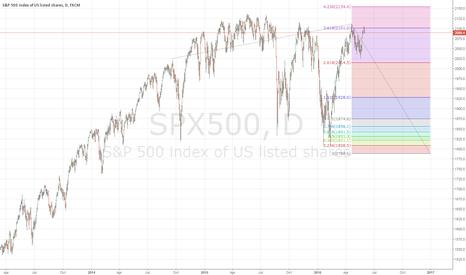 SPX500: SP500 A serious SHORT?