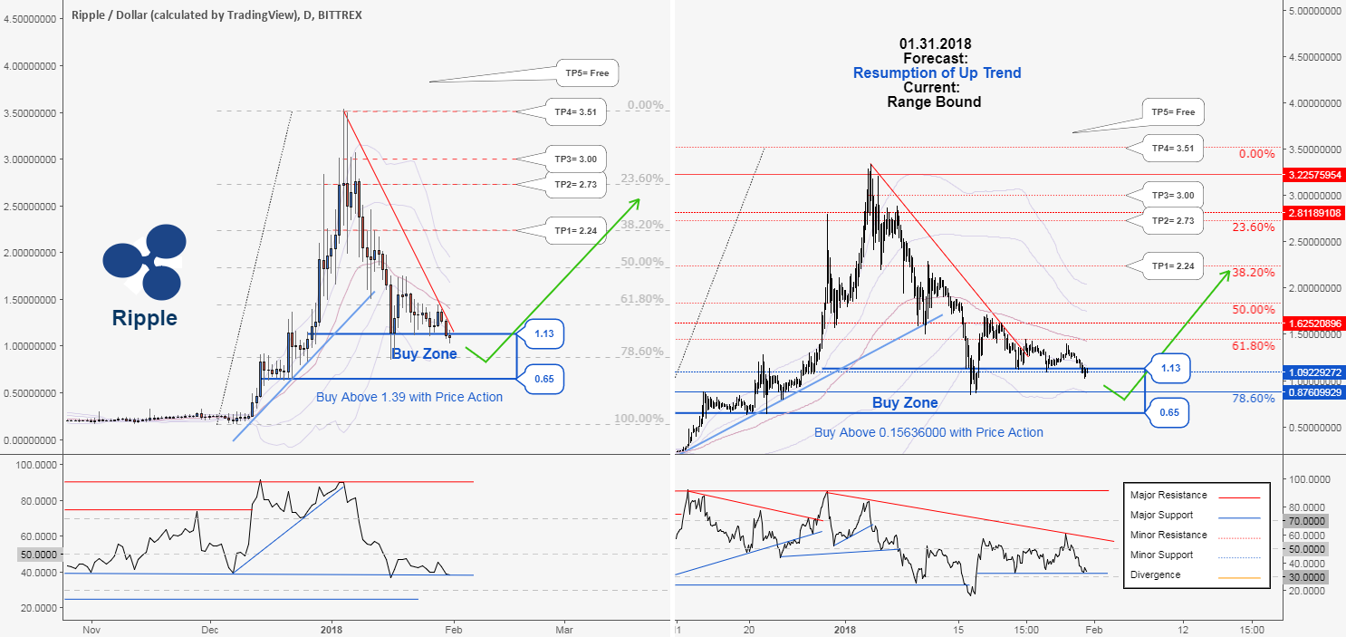 RIPPLE, Waiting for confirmation signal to uptrend in XRPUSD