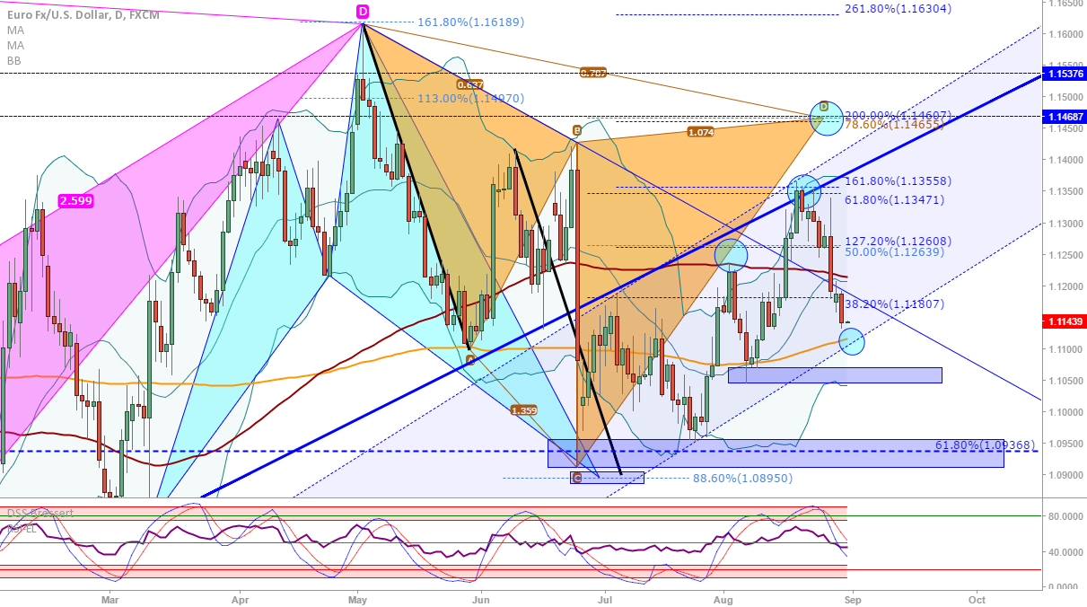 EUR/USD daily: Where will the sell-off end...?