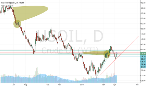 USOIL: Crude Oil very volatile will keep a range= stochastic
