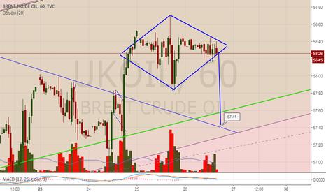 UKOIL: На высоту брюля вниз 57,4