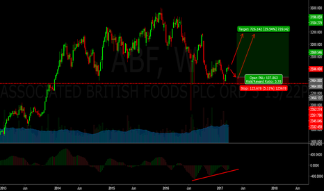 ABF: abf - At support level - time to buy