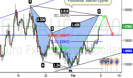 EURAUD: Potential breach  Cypher on EUR/AUD