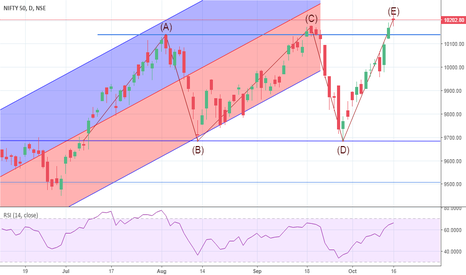 NIFTY: Nifty looks like its making a flag pattern here.