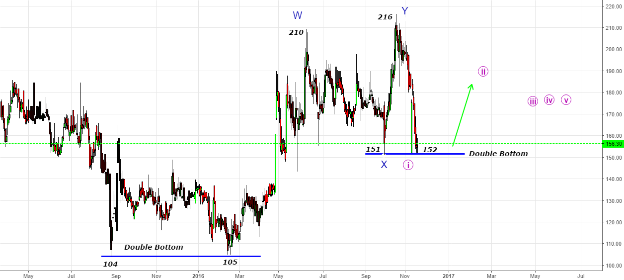 Jindal Drill- Can become famous for Double Bottoms