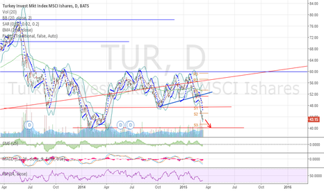 TUR: $TUR No way out near