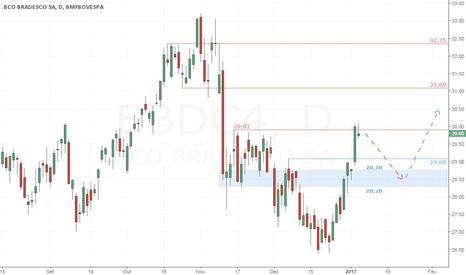 BBDC4: BBDC4 - Cenário favorável para compra de fundo ascendente no GD