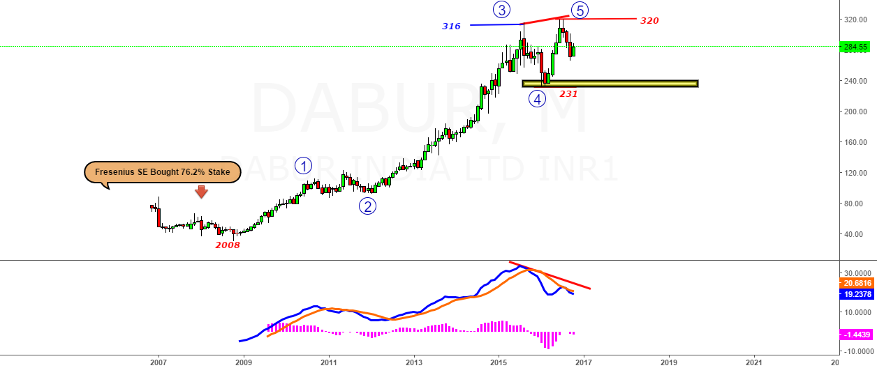 Dabur- Party Over for Fresenius SE at 320