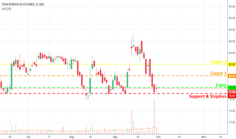 TATAPOWER: Will Tata Power get powerful support!!! Lets see
