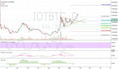 IOTBTC: Iota bullish symmetrical wedge