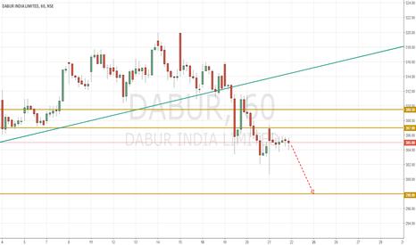 DABUR: Dabur India Could be a Short if it stays below 307