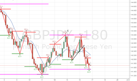 GBPJPY: Good selling opportunity coming up
