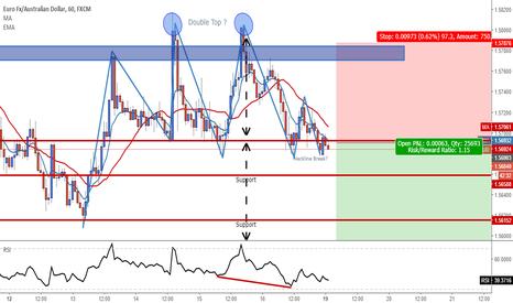 EURAUD: EUR/AUD Short ?