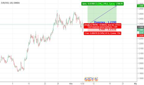 EURUSD: Рост EUR против USD