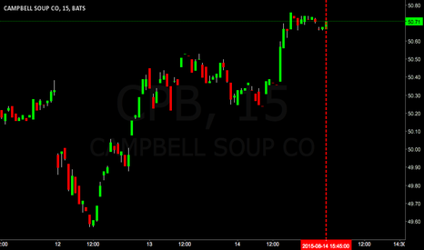 CPB: $CPB going to $47.00