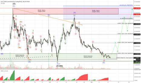 LSKUSD: Lisk #LSKUSD - spring is here, any rally as well?