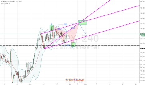 USDJPY: watch this chance