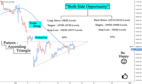 NIFTY: Nifty : Both Side Opportunity ... Long or Short ?