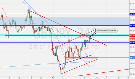 GBPJPY: GBPJPY- outlook-