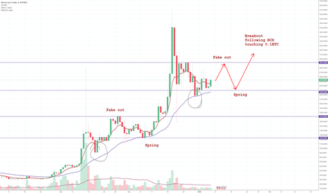 BCHUSD: BCH trading within range & falling against BTC