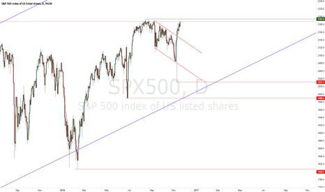 SPX500: SPX500 Long-Term Forecast