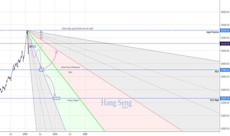 HSI: Bear Unleashed Hang Seng
