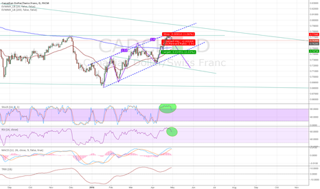 CADCHF: Trading Three Drives Pattern On Daily CADCHF