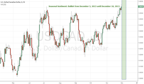 USDCAD: Bullish from December 1, 2013 until December 10, 2013