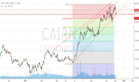 CAIRN: Short, Cairn India approaching wedge support.