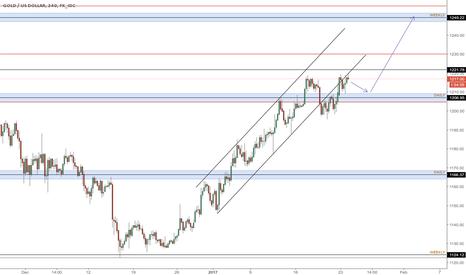 XAUUSD: Gold longs targeting 1250