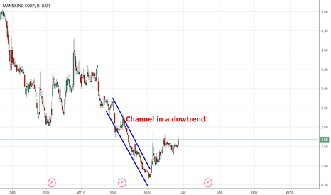 MNKD: MKDN (channel in a downtrend)