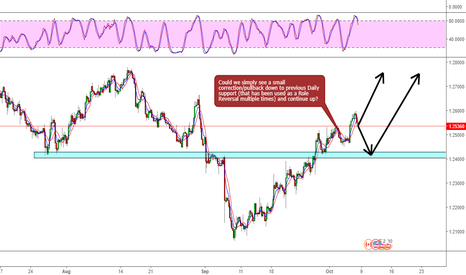 USDCAD: USDCAD Down Then Up?