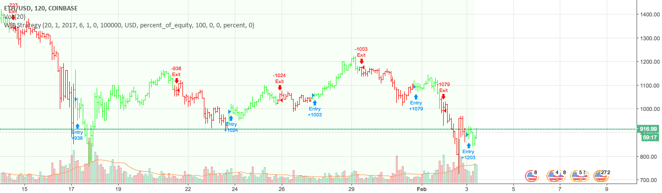 Buy and Entry Signals - Beats Buy and Hold!!