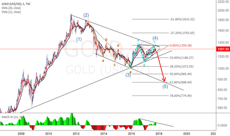GOLD: Largo plazo GOLD