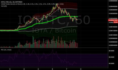 IOTBTC: IOTA/Bitcoin VWAP Market Trend Analysis