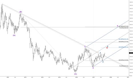 GLD: GLD - Long Term (Weekly) - Wave Count