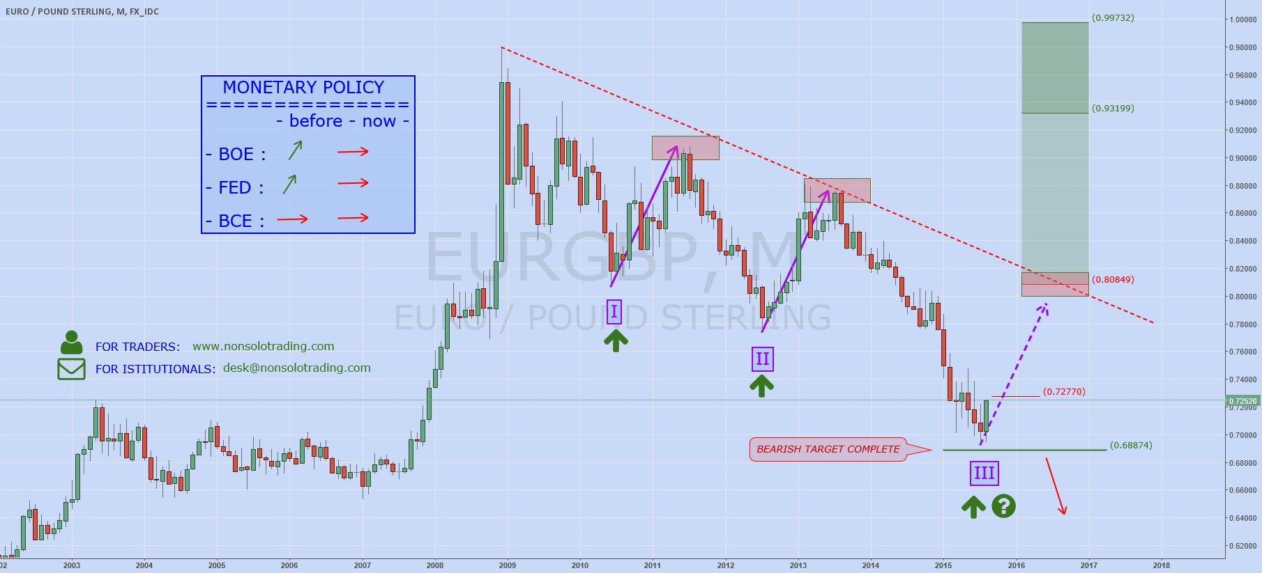 EURGBP: Rebound Time?