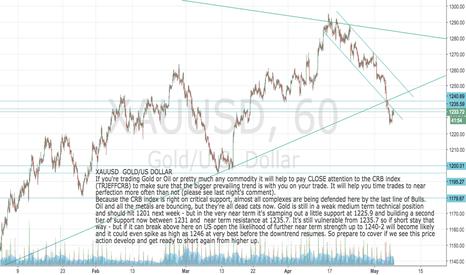 XAUUSD: XAUUSD: Gold Spot: near term rally within medium term downtrend