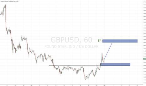 GBPUSD: buy GBPUSD