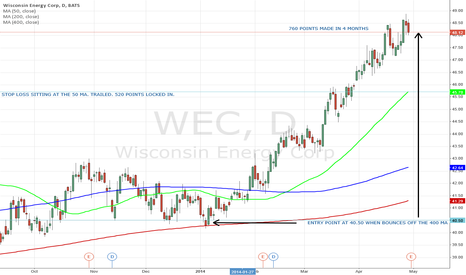 WEC: BUY WHEN PRICE CROSSES ABOVE 400.
