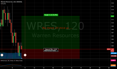 WRES: WRES .. Time to Buy