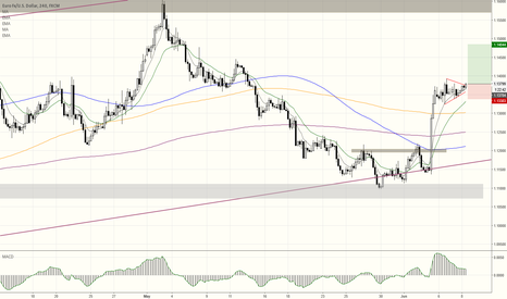 EURUSD: The picture has changed- reversed