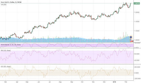 EURUSD: March is a risk factor for EURUSD