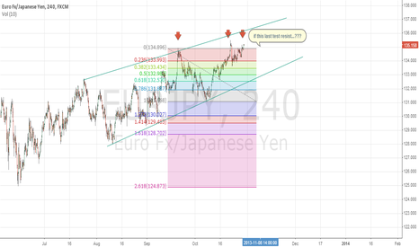 EURJPY: waitting A or A+ trade.....