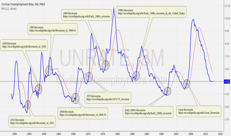 UNRATE: Chart Identifying When A Recession Starts