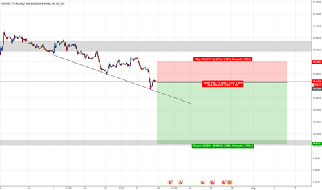 GBPNOK: GBPNOK continues down to lower zone