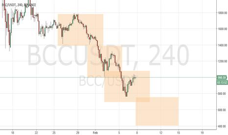 BCCUSDT: BCC